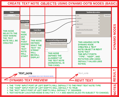Create Text Note Objects using OOTB DynamoBIM Nodes - Revit news