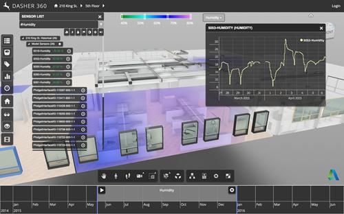 Visualizing humidity data inside Dasher 360
