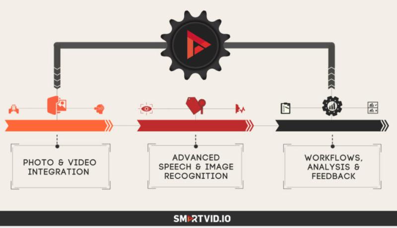 Smartvidio_platform