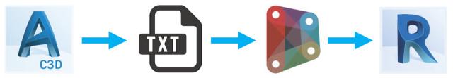 Revit and Civil3D Piling workflow