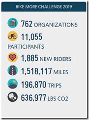 Cumulative stats for the Bike More 2019