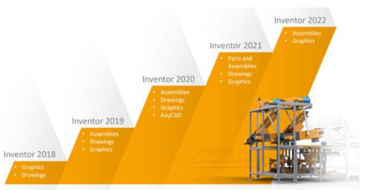 Autodesk Inventor Performance Areas